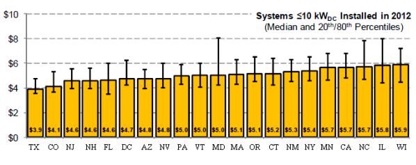 Cost of solar power by states