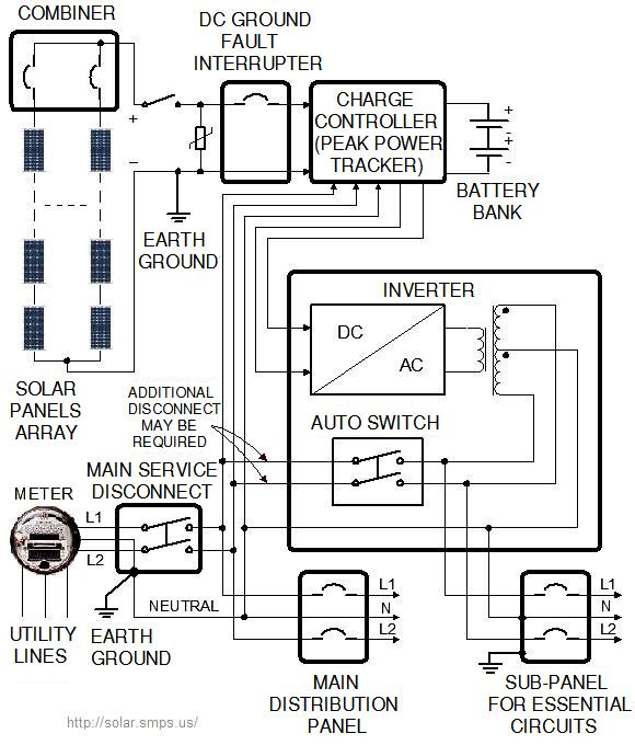 battery backup solar panel system wiring diagram rh solar smps us wiring diagram for grid tied solar system Solar Power System Wiring Diagram