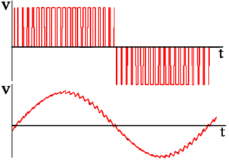 Sine wave power inverters diagrams and operation how is sinusoid generated via pwm asfbconference2016 Image collections