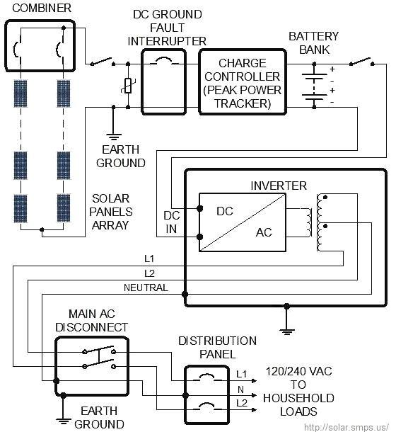 solar system diagram offgrid off grid solar system wiring diagram, design, sizing off grid solar power system wiring diagram at fashall.co